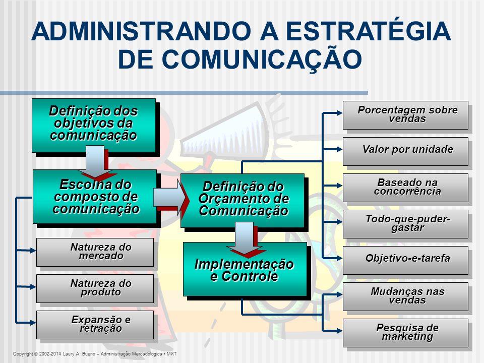 ADMINISTRANDO A ESTRATÉGIA DE COMUNICAÇÃO
