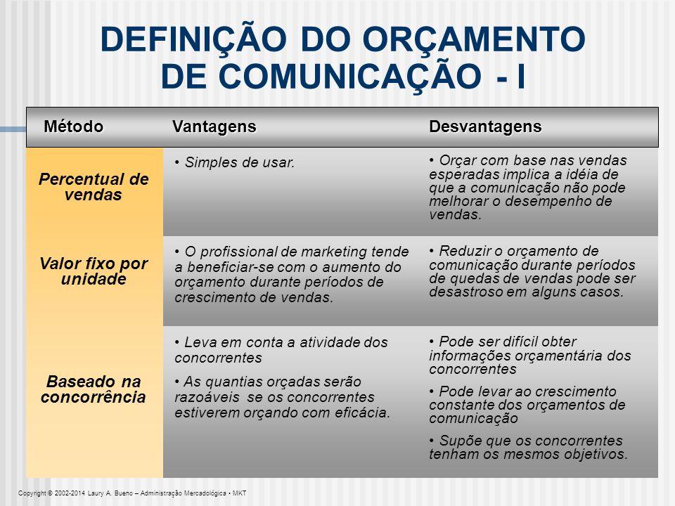 DEFINIÇÃO DO ORÇAMENTO DE COMUNICAÇÃO - I Baseado na concorrência