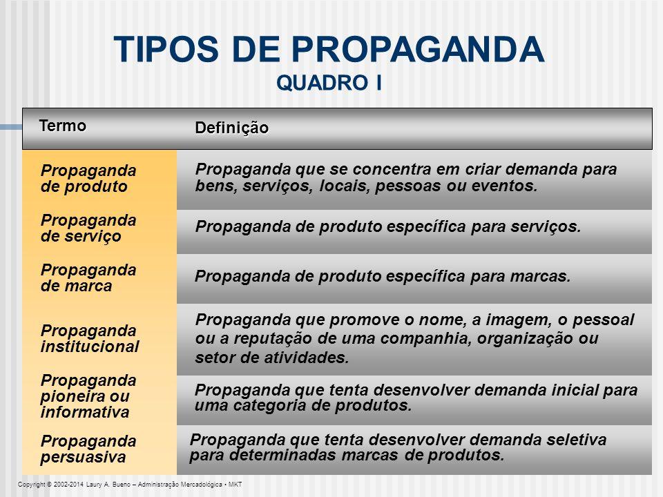 TIPOS DE PROPAGANDA QUADRO I Termo Definição Propaganda de produto