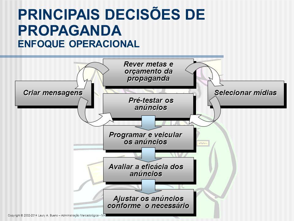 PRINCIPAIS DECISÕES DE PROPAGANDA