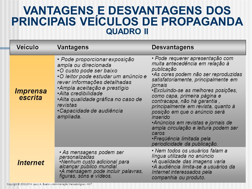 VANTAGENS E DESVANTAGENS DOS PRINCIPAIS VEÍCULOS DE PROPAGANDA