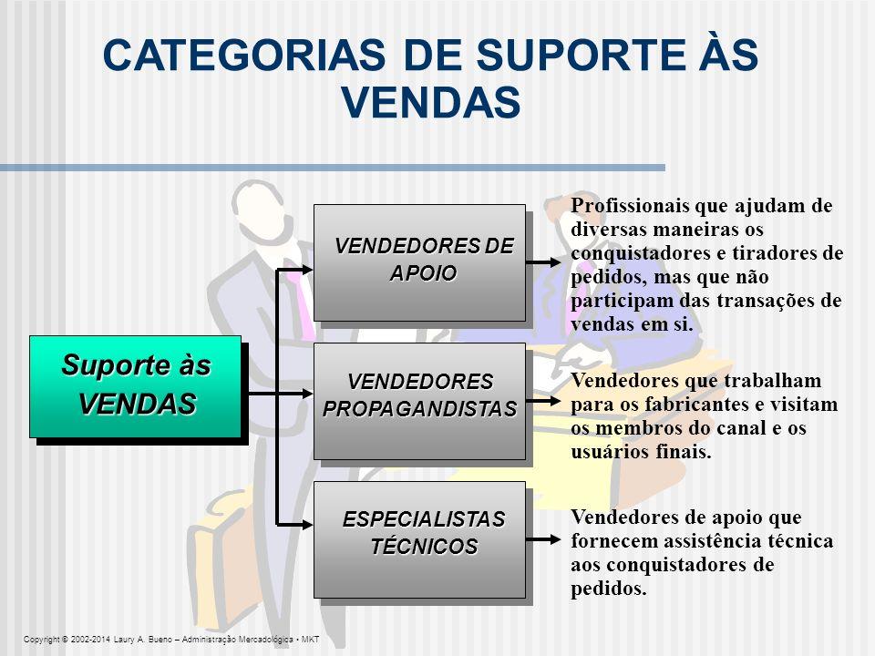 CATEGORIAS DE SUPORTE ÀS VENDAS