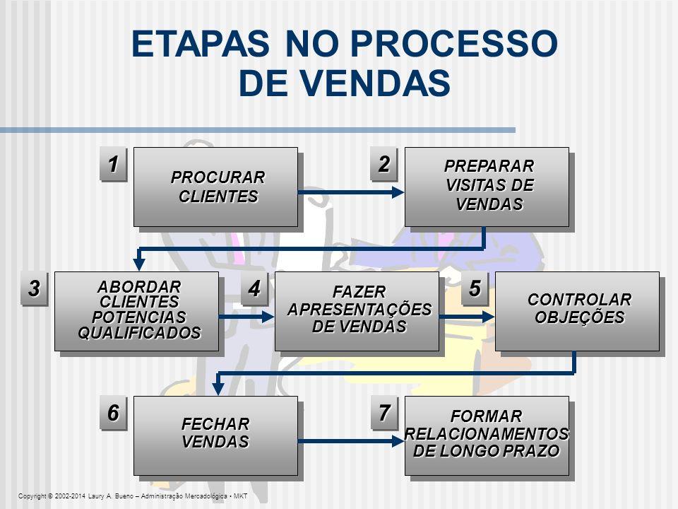 ETAPAS NO PROCESSO DE VENDAS