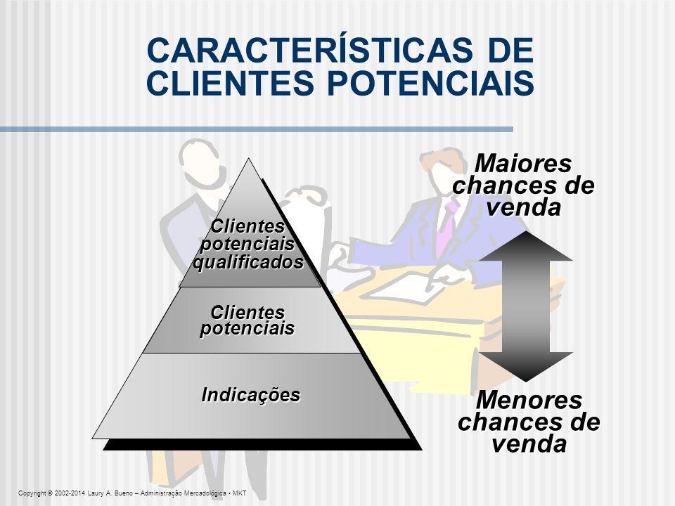 CARACTERÍSTICAS DE CLIENTES POTENCIAIS