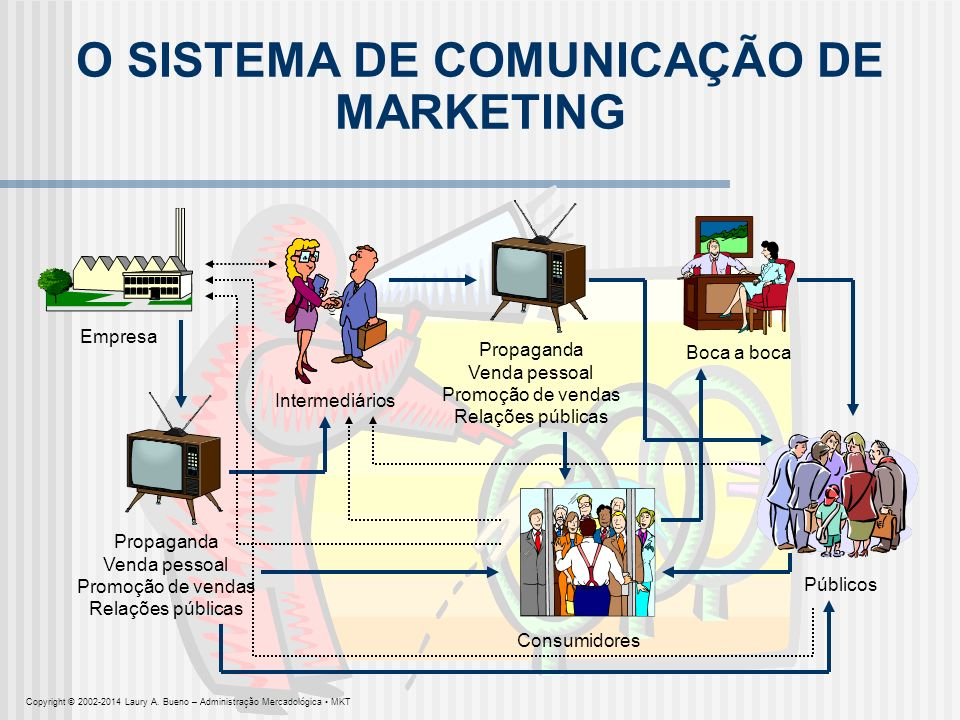 O SISTEMA DE COMUNICAÇÃO DE MARKETING