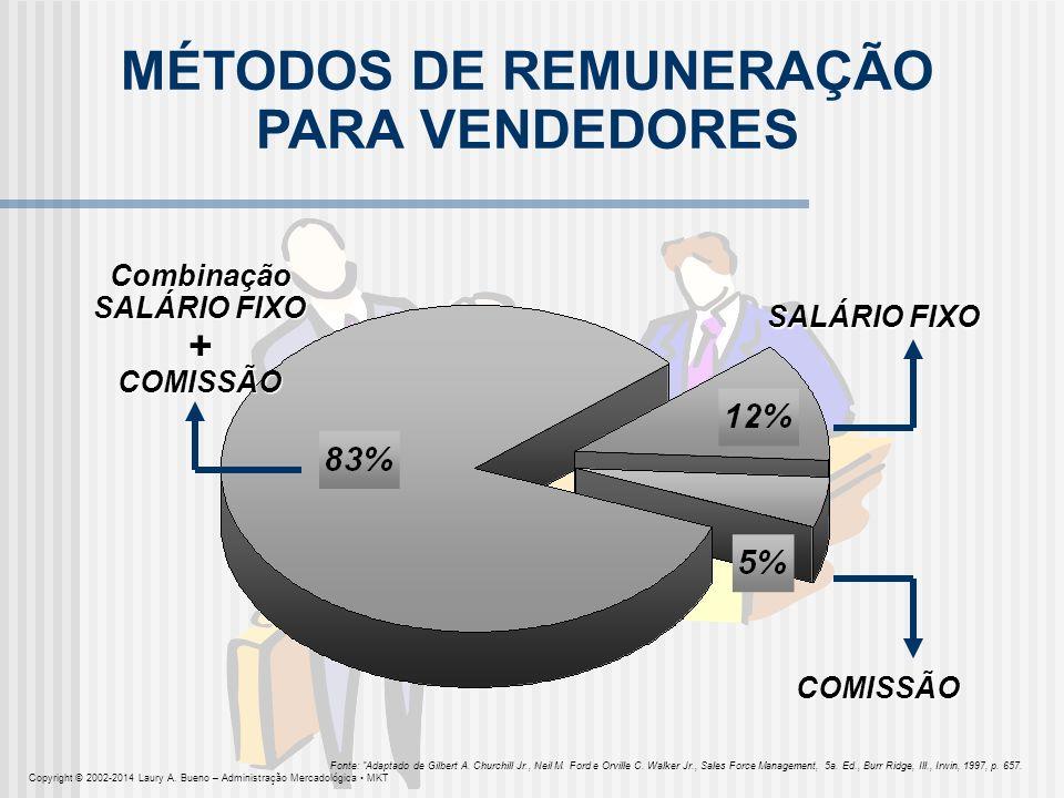 MÉTODOS DE REMUNERAÇÃO PARA VENDEDORES Combinação SALÁRIO FIXO