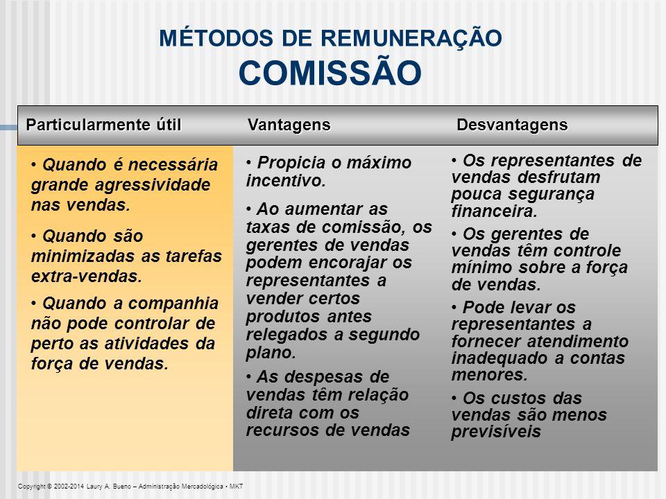 MÉTODOS DE REMUNERAÇÃO