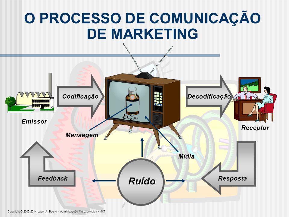 O PROCESSO DE COMUNICAÇÃO DE MARKETING