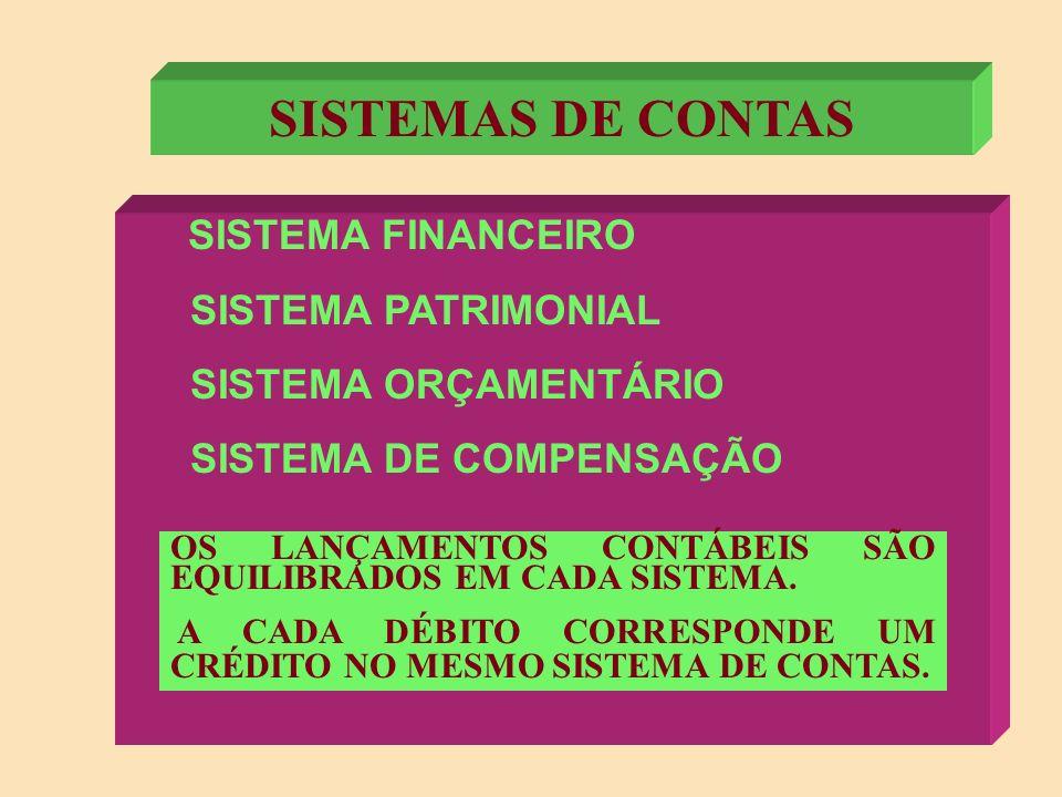 SISTEMAS DE CONTAS SISTEMA PATRIMONIAL SISTEMA ORÇAMENTÁRIO