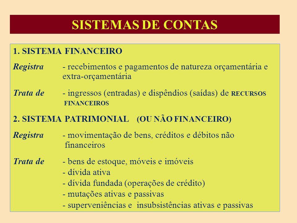 SISTEMAS DE CONTAS 1. SISTEMA FINANCEIRO