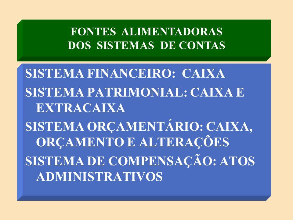 FONTES ALIMENTADORAS DOS SISTEMAS DE CONTAS