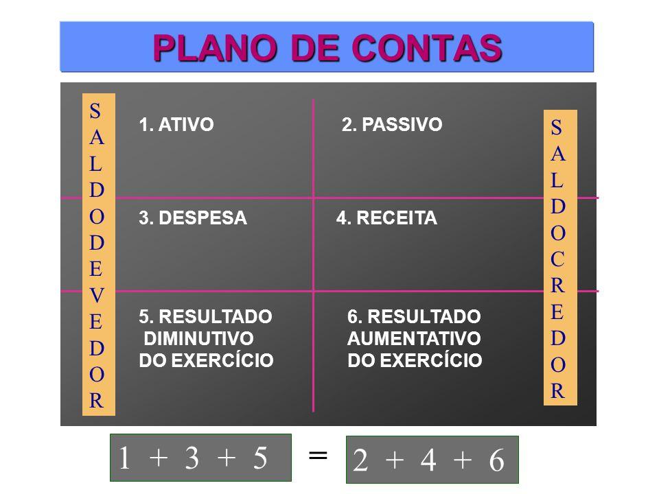 PLANO DE CONTAS = 1 + 3 + 5 2 + 4 + 6 SALDO DEVEDOR SALDO CREDOR