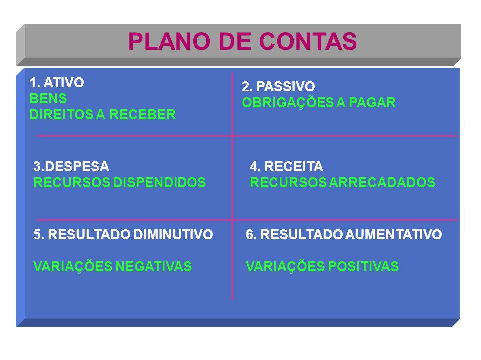 PLANO DE CONTAS 1. ATIVO BENS DIREITOS A RECEBER 2. PASSIVO