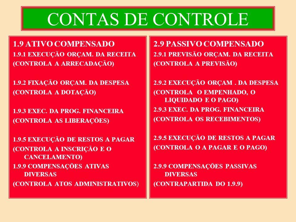 CONTAS DE CONTROLE 1.9 ATIVO COMPENSADO 2.9 PASSIVO COMPENSADO
