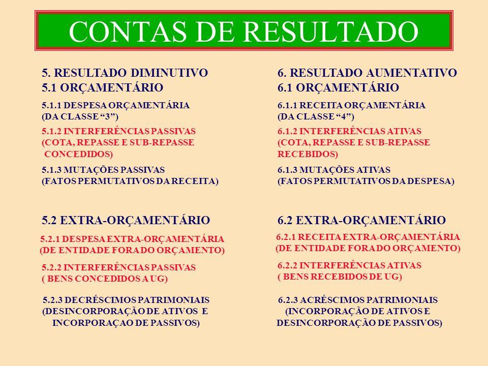 CONTAS DE RESULTADO 5. RESULTADO DIMINUTIVO 5.1 ORÇAMENTÁRIO