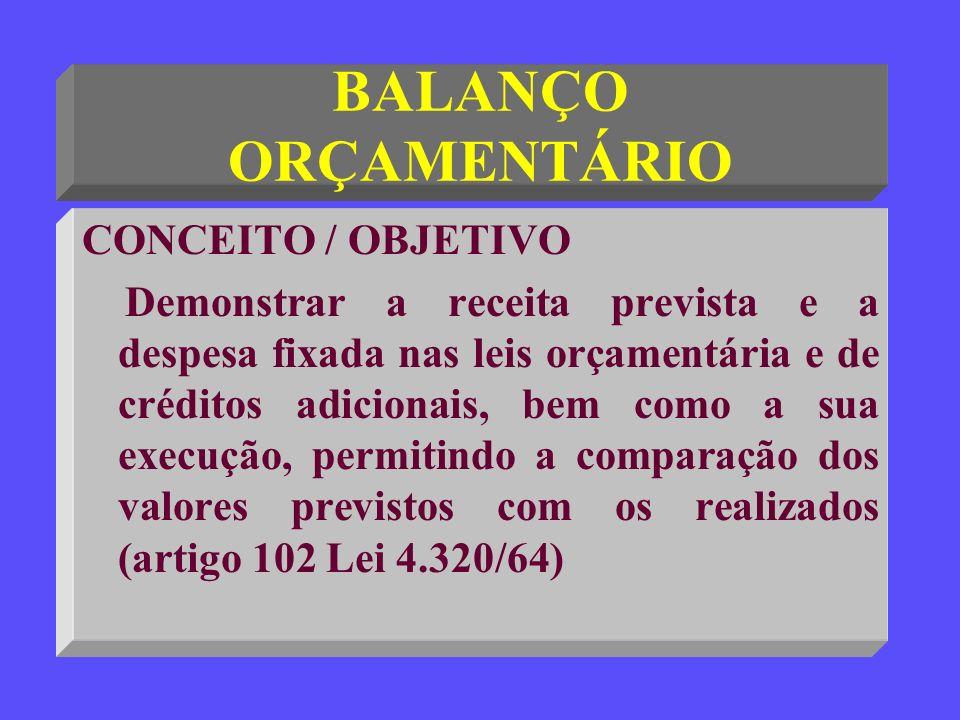 BALANÇO ORÇAMENTÁRIO CONCEITO / OBJETIVO