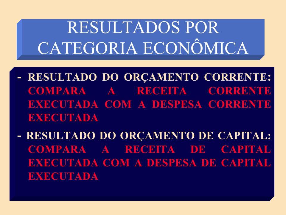 RESULTADOS POR CATEGORIA ECONÔMICA