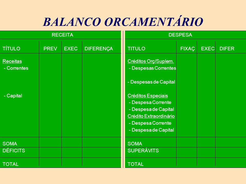 BALANCO ORCAMENTÁRIO RECEITA TÍTULO PREV EXEC DIFERENÇA Receitas