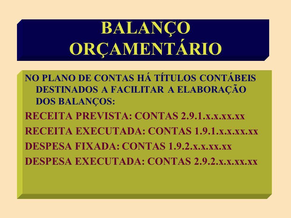 BALANÇO ORÇAMENTÁRIO RECEITA PREVISTA: CONTAS 2.9.1.x.x.xx.xx
