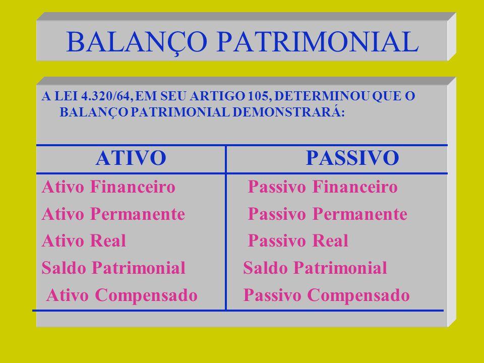 BALANÇO PATRIMONIAL ATIVO PASSIVO Ativo Financeiro Passivo Financeiro