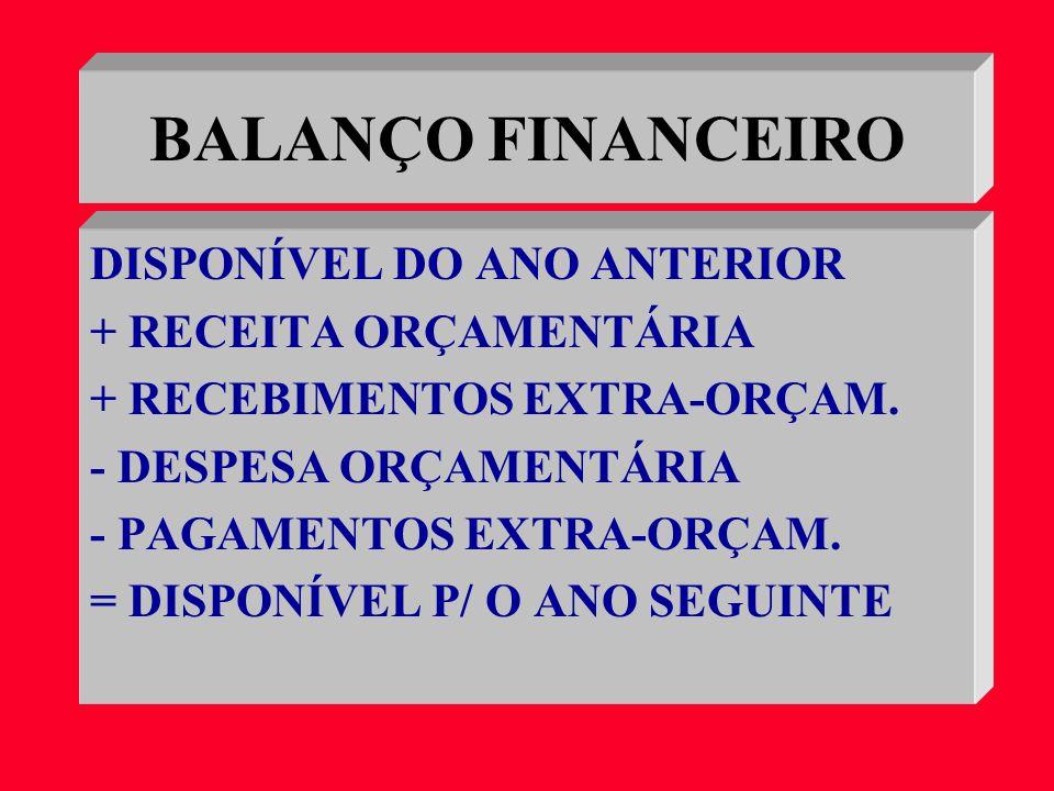BALANÇO FINANCEIRO DISPONÍVEL DO ANO ANTERIOR + RECEITA ORÇAMENTÁRIA