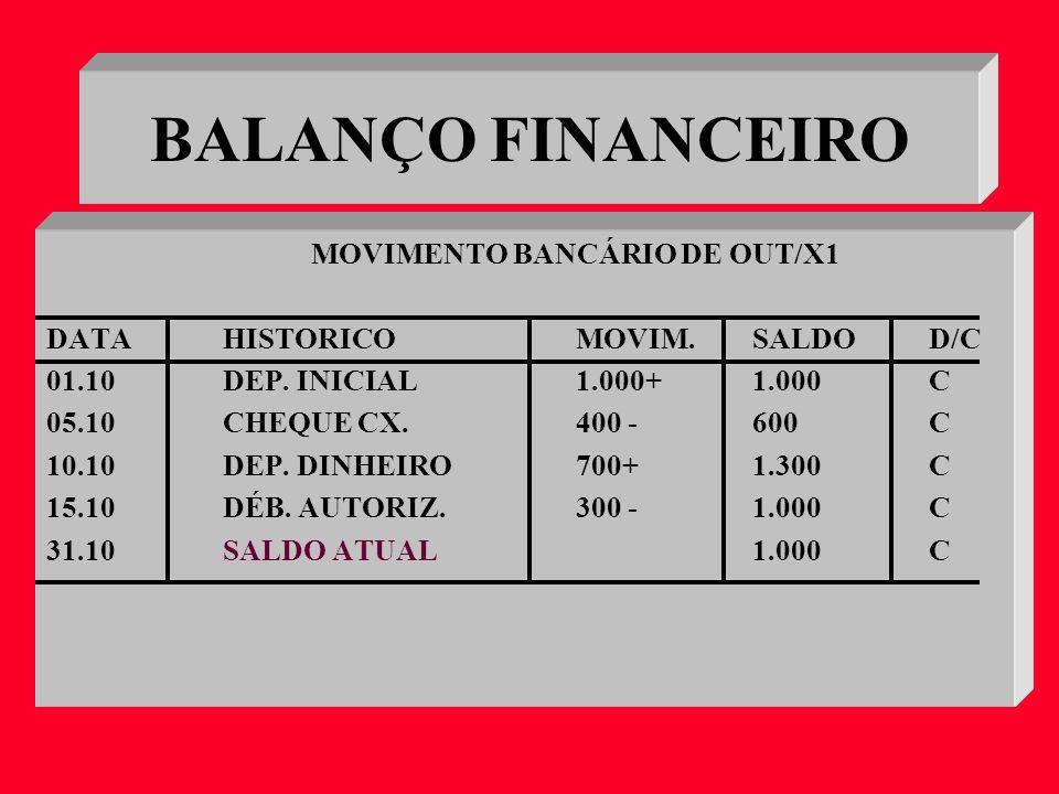 BALANÇO FINANCEIRO MOVIMENTO BANCÁRIO DE OUT/X1