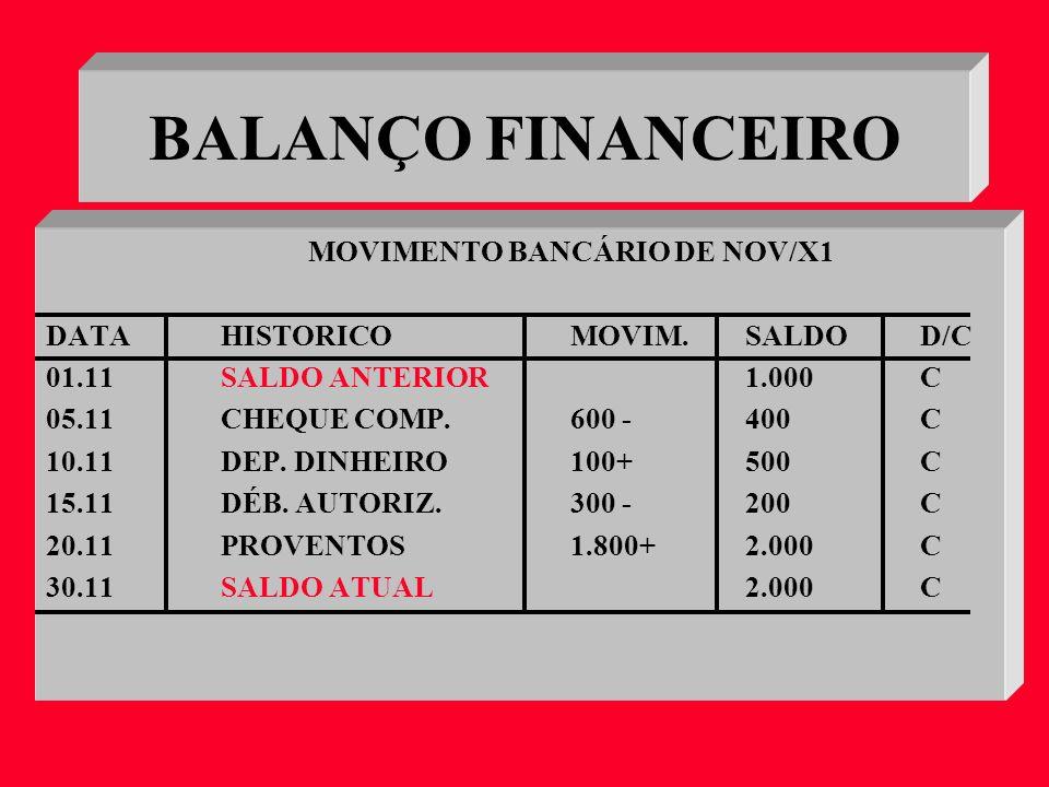 BALANÇO FINANCEIRO MOVIMENTO BANCÁRIO DE NOV/X1