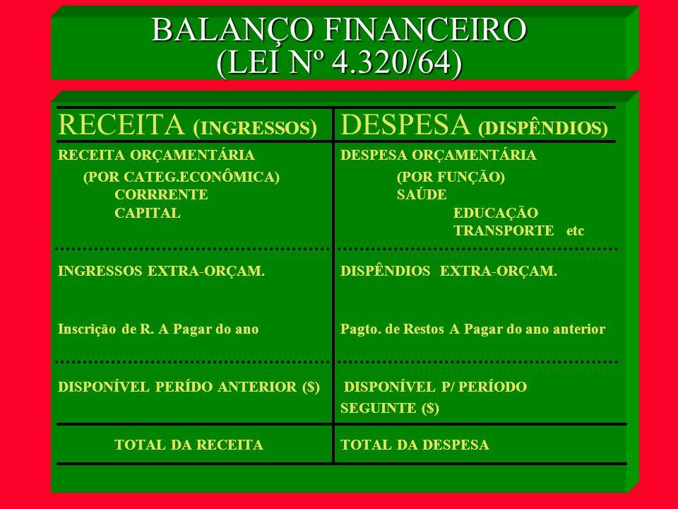 BALANÇO FINANCEIRO (LEI Nº 4.320/64)