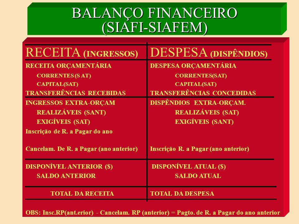 BALANÇO FINANCEIRO (SIAFI-SIAFEM)