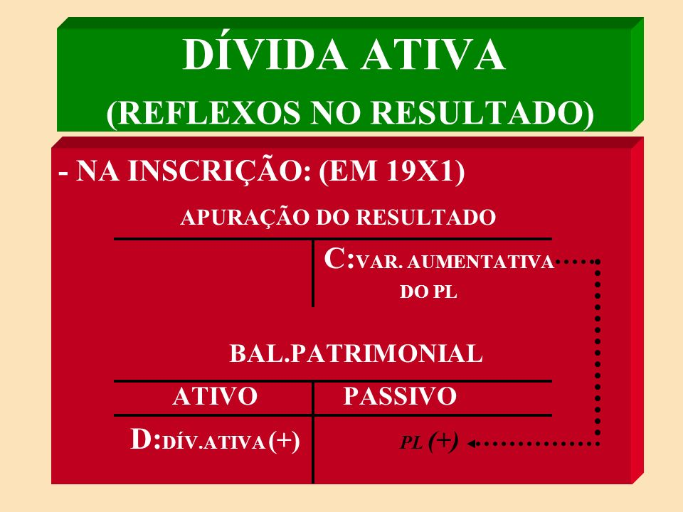 DÍVIDA ATIVA (REFLEXOS NO RESULTADO)