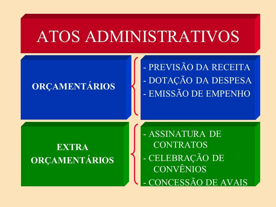 ATOS ADMINISTRATIVOS ORÇAMENTÁRIOS. - PREVISÃO DA RECEITA - DOTAÇÃO DA DESPESA - EMISSÃO DE EMPENHO