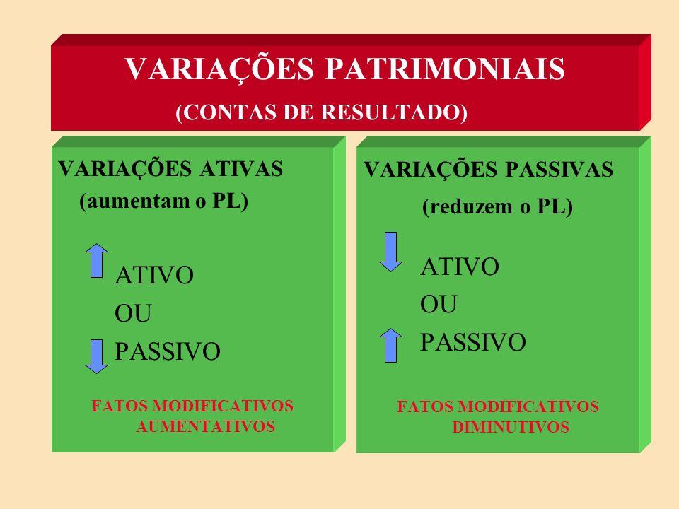 VARIAÇÕES PATRIMONIAIS (CONTAS DE RESULTADO)
