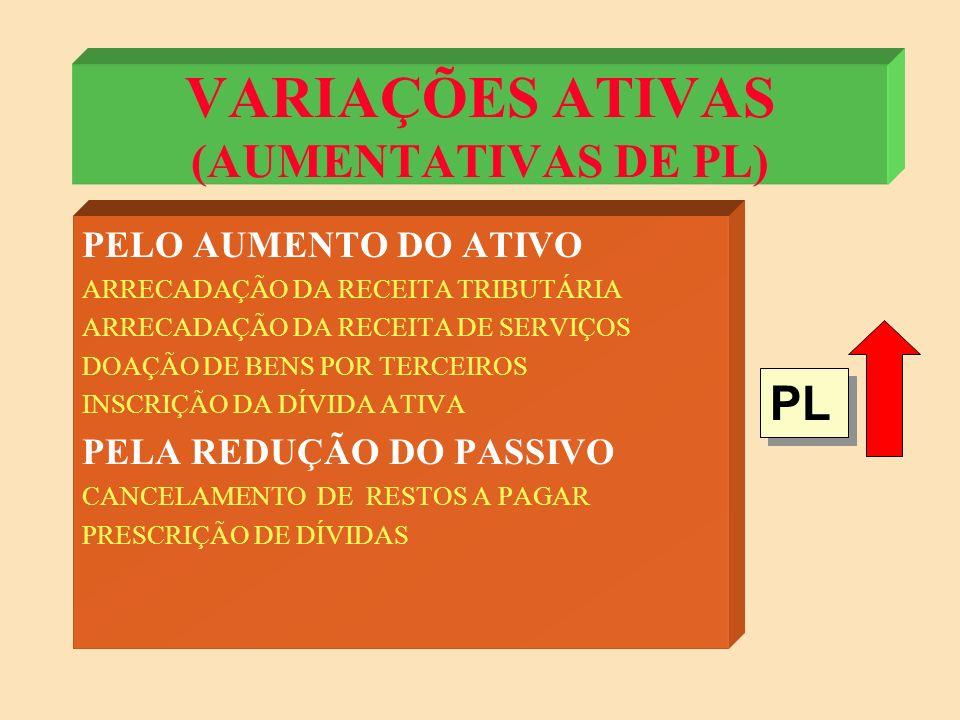 VARIAÇÕES ATIVAS (AUMENTATIVAS DE PL)