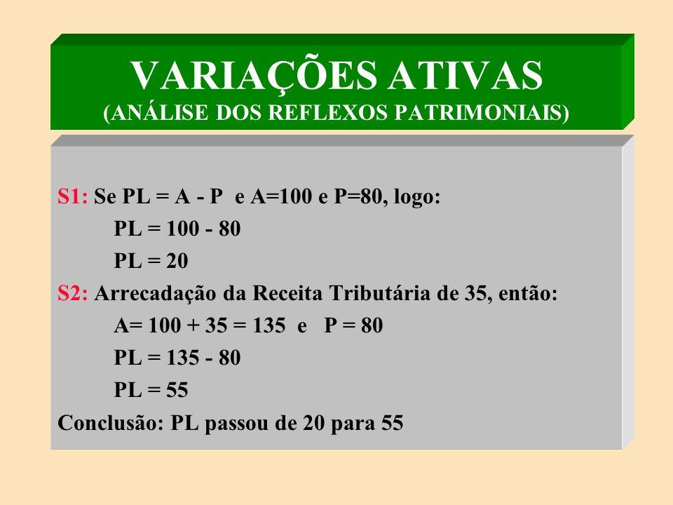 VARIAÇÕES ATIVAS (ANÁLISE DOS REFLEXOS PATRIMONIAIS)