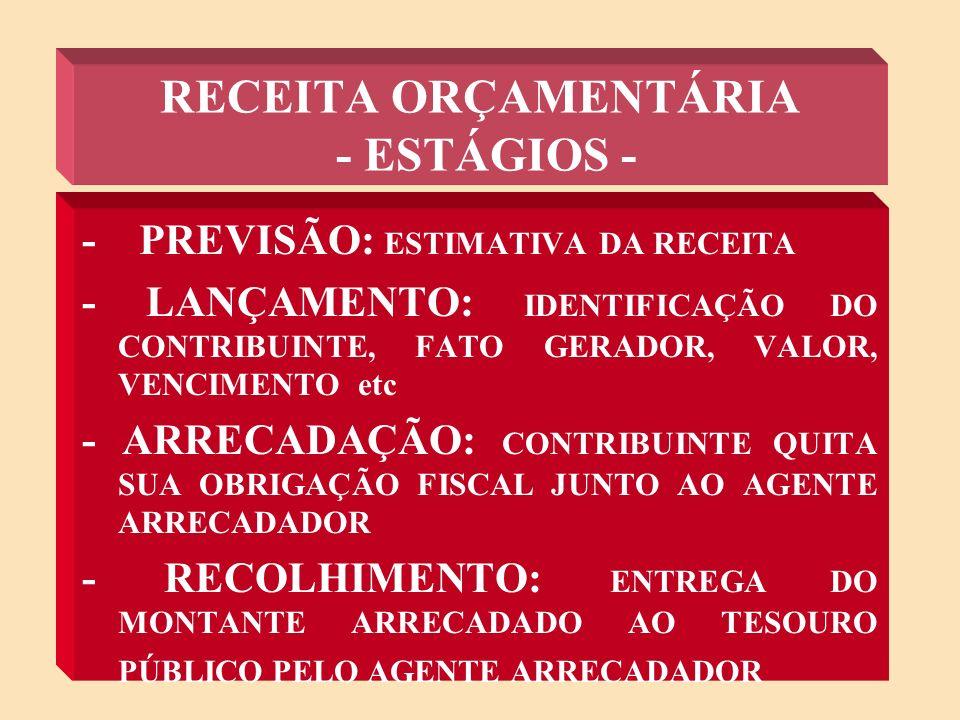 RECEITA ORÇAMENTÁRIA - ESTÁGIOS -