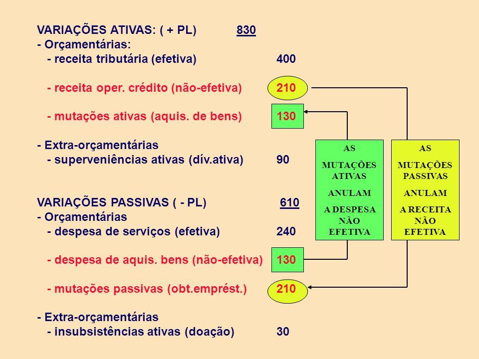 VARIAÇÕES ATIVAS: ( + PL) 830 - Orçamentárias: