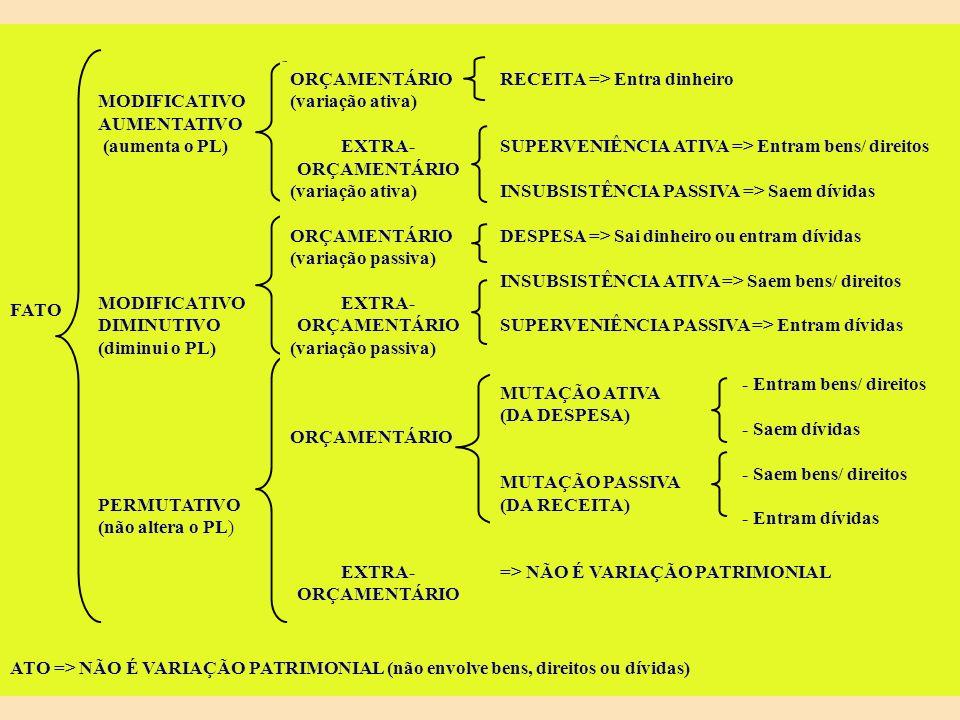 FATO ATO => NÃO É VARIAÇÃO PATRIMONIAL (não envolve bens, direitos ou dívidas) MODIFICATIVO. AUMENTATIVO.