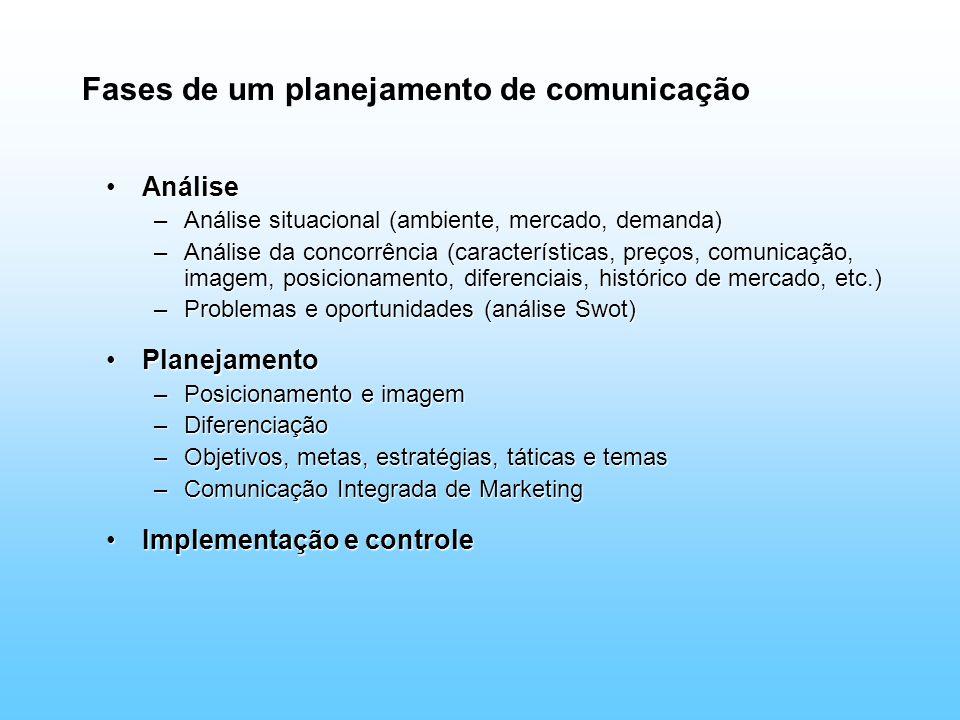Fases de um planejamento de comunicação