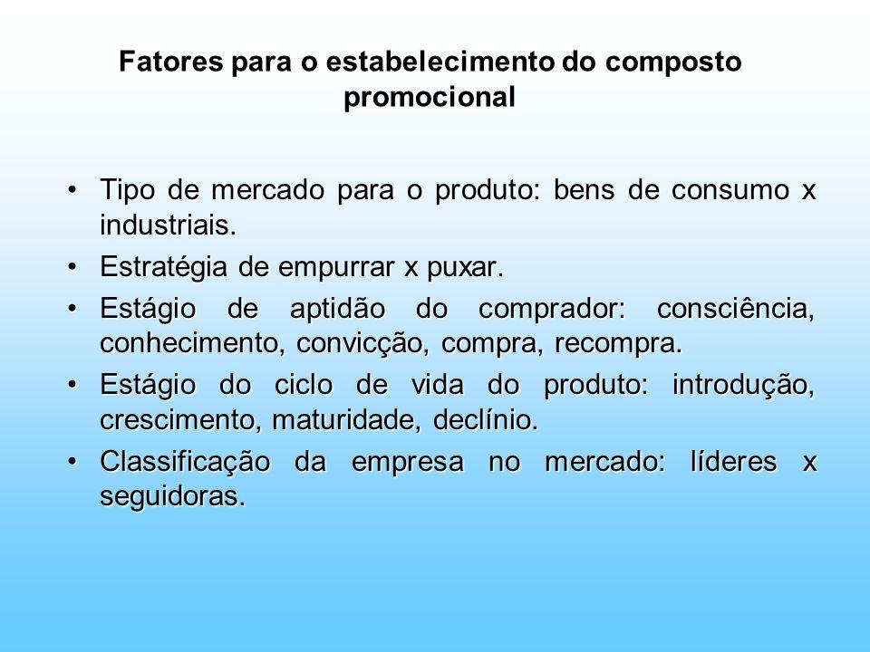 Fatores para o estabelecimento do composto promocional