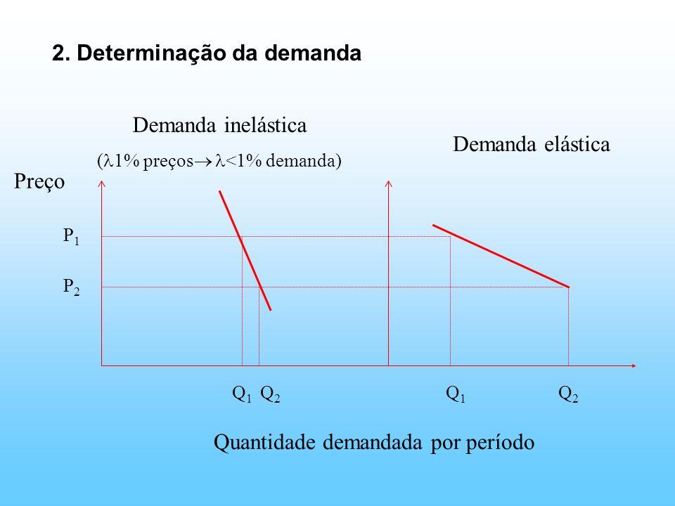 2. Determinação da demanda