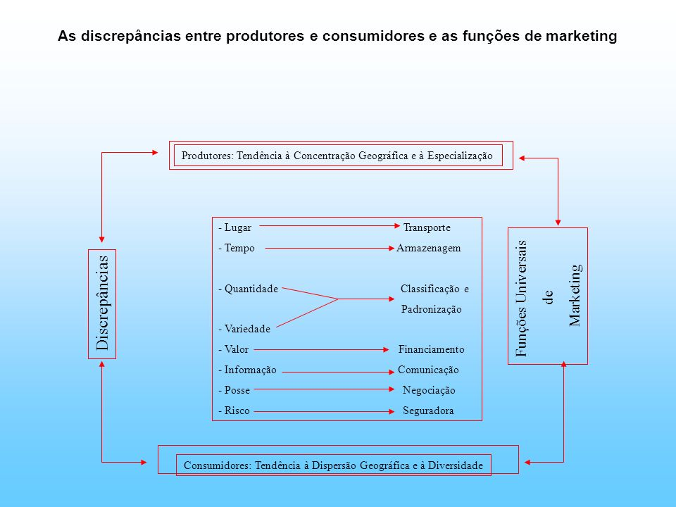 As discrepâncias entre produtores e consumidores e as funções de marketing