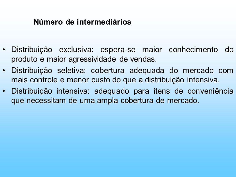 Número de intermediários