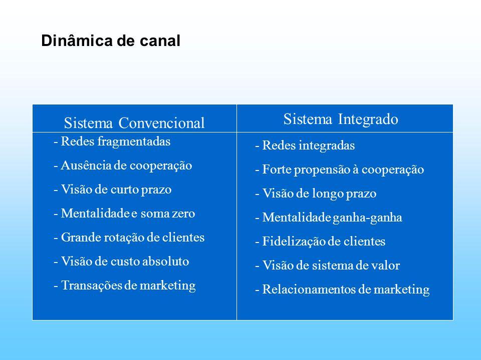 Dinâmica de canal Sistema Integrado Sistema Convencional