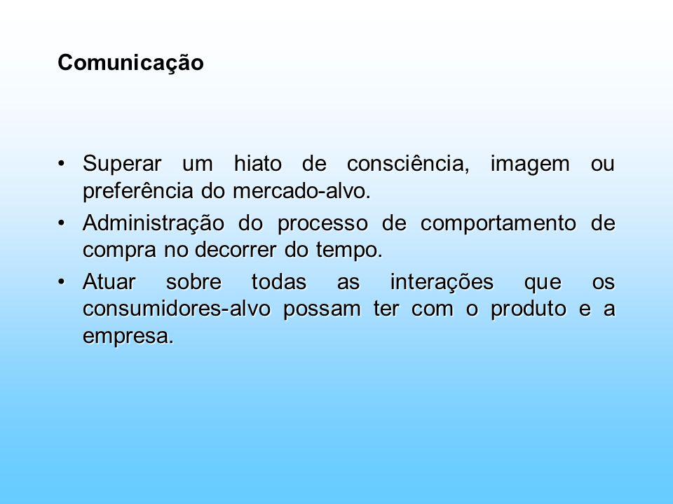 Comunicação Superar um hiato de consciência, imagem ou preferência do mercado-alvo.