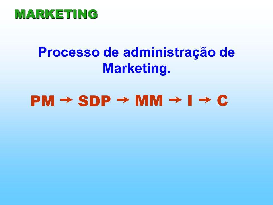Processo de administração de Marketing.