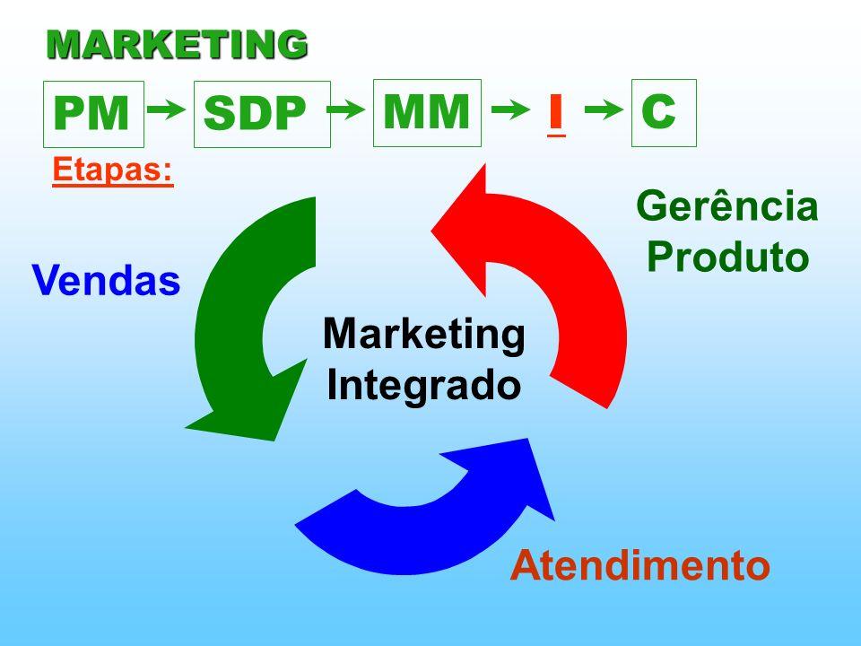 PM SDP MM I C Gerência Produto Vendas Marketing Integrado Atendimento