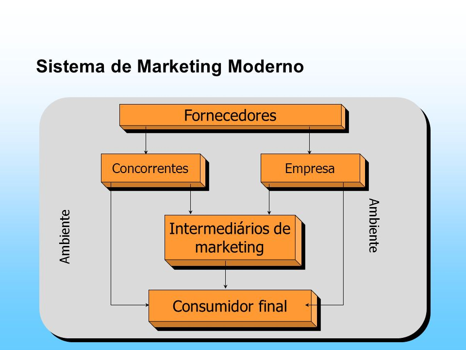 Sistema de Marketing Moderno