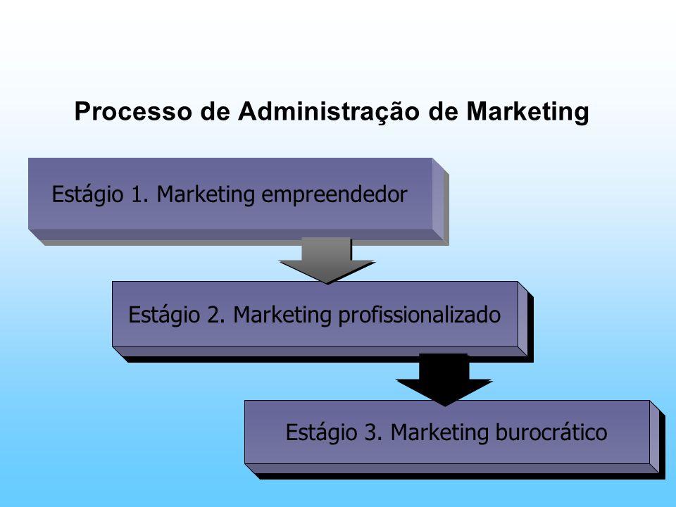 Processo de Administração de Marketing