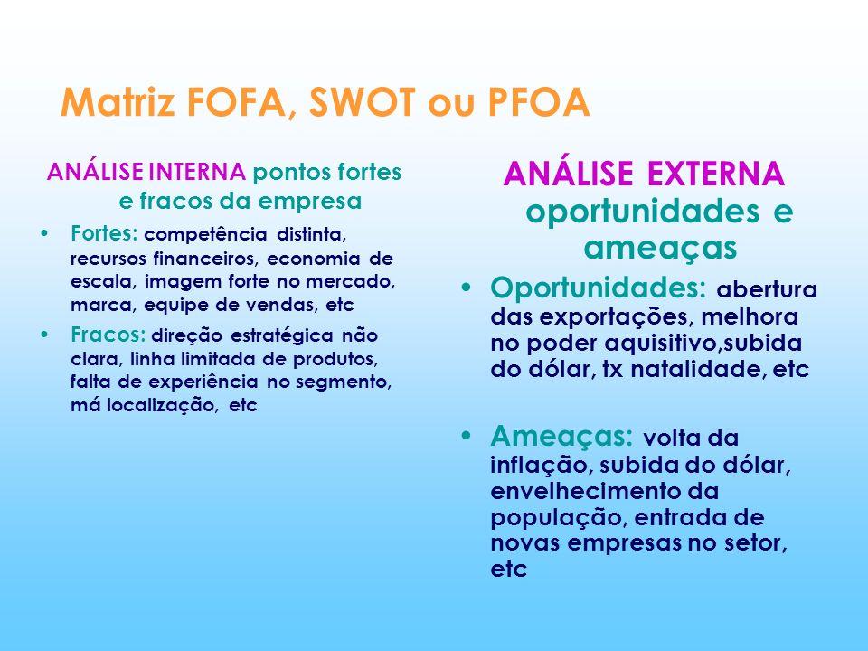 Matriz FOFA, SWOT ou PFOA