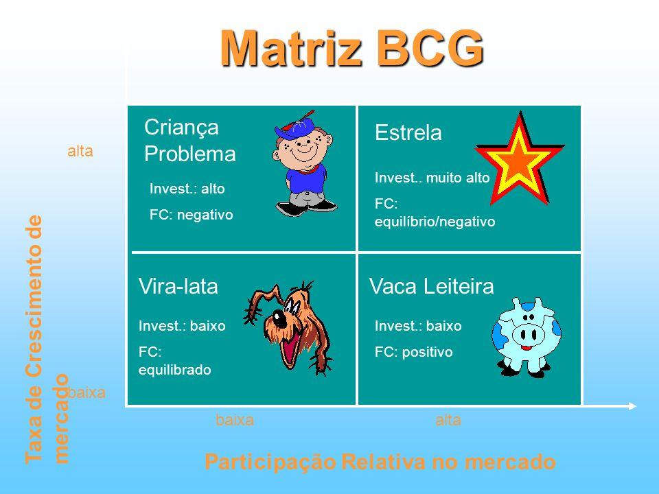 Matriz BCG Criança Problema Estrela Vira-lata Vaca Leiteira